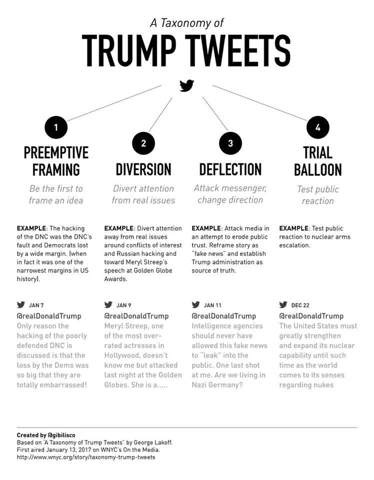lakoff-2017-trump-taxonomy